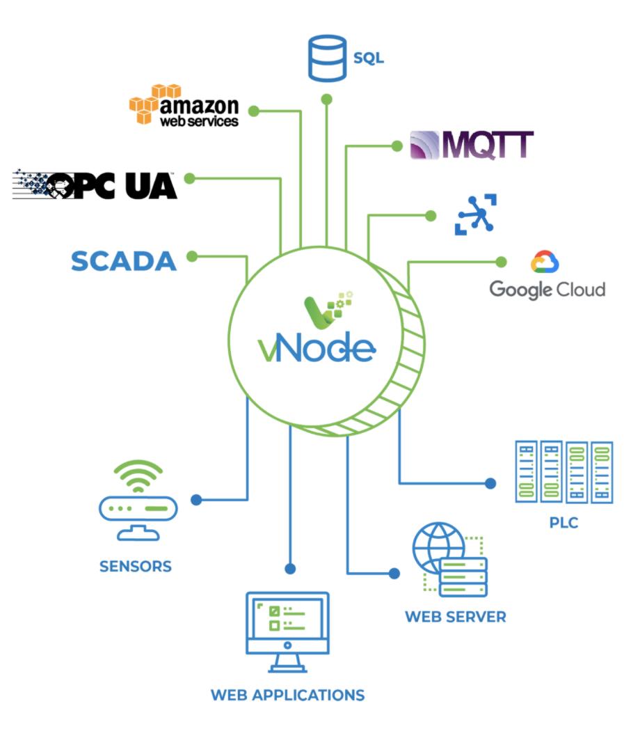 vNode REST API Client Module