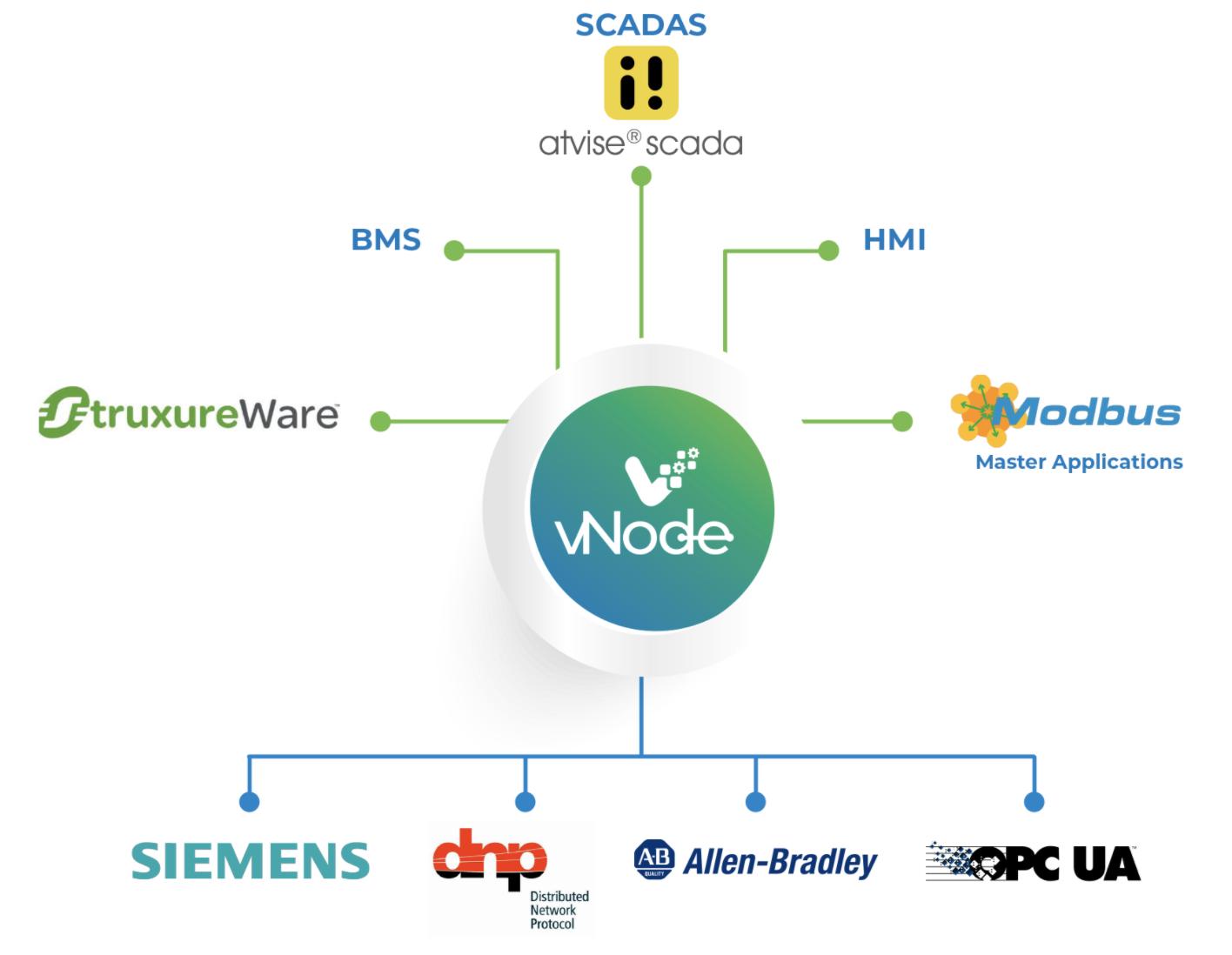 vNode modbus module server