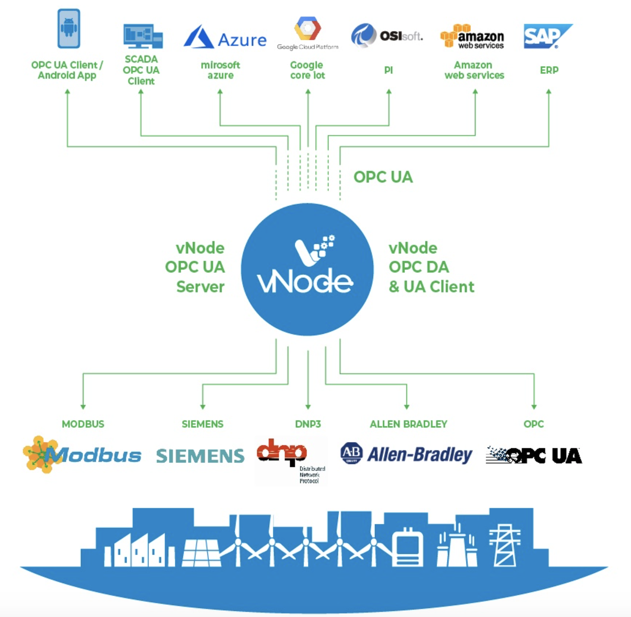 vnode integrate industrial-environments by using opc ua technology