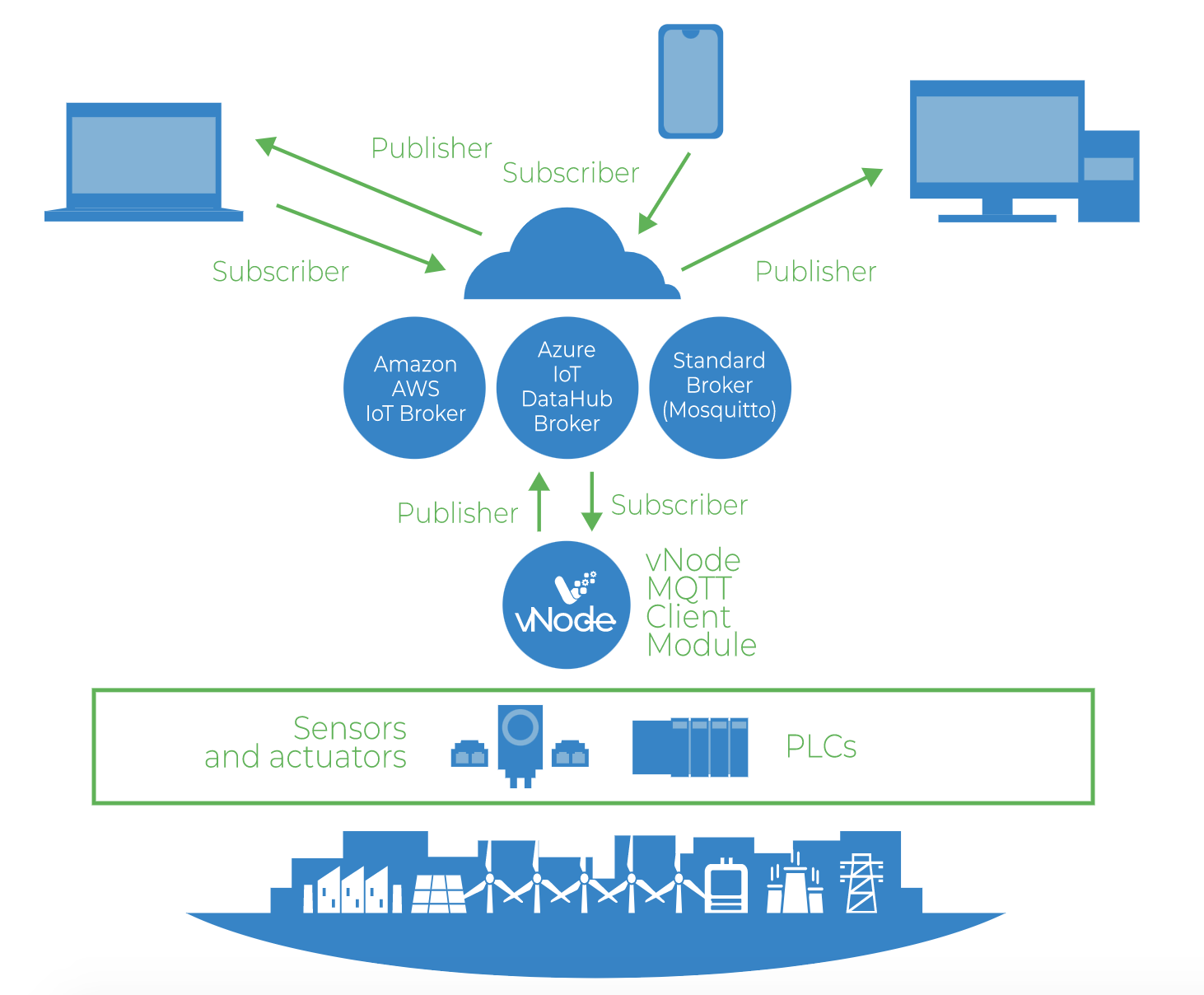 Connect your plant's PLCs or Control Devices to any MQTT broker in the Cloud