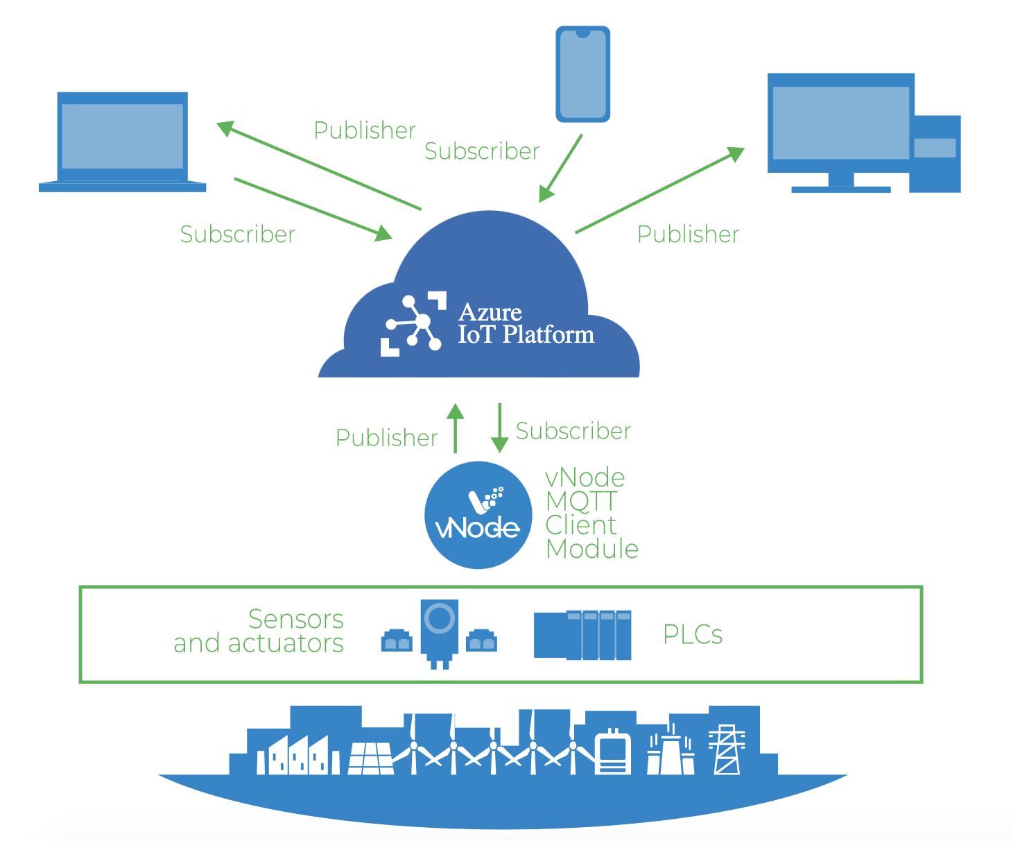 Connect your plant's PLCs or Control Devices to Microsoft Azure IoT
