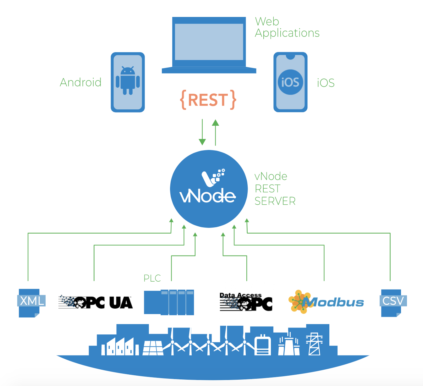 vNode REST API MODULE